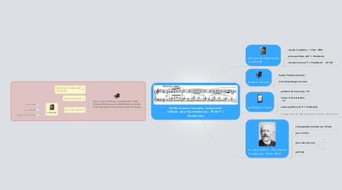 Mind Map: Vieille chanson française  (extraite de l'Album  pour les enfants op.  39 de P. I. Tchaikovsky