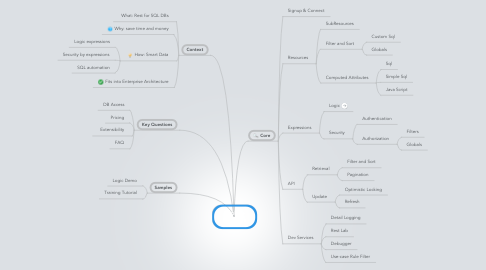 Mind Map: Explore Features