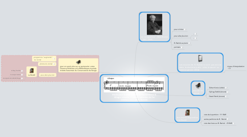 Mind Map: Etude pour la main gauche  & Round dance &  Allegro robusto (3 pièces  extraites de For children  vol.1 de B. Bartok)