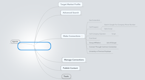 Mind Map: De Forest Search Partners - LinkedIn Prospecting