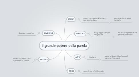 Mind Map: Il grande potere della parola
