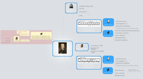 Mind Map: Félix Mendelssohn  (1809-1847)