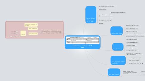 Mind Map: Liebestraume : notturno  n°3 (F. Liszt)