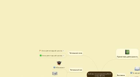 Mind Map: Библиотека-медиатека ГБОУ СОШ № 270