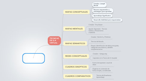 Mind Map: TÉCNICAS DE LA