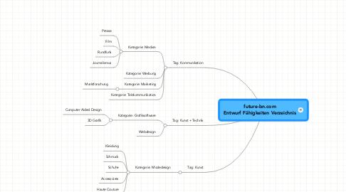 Mind Map: future-bn.com Entwurf Fähigkeiten Verzeichnis