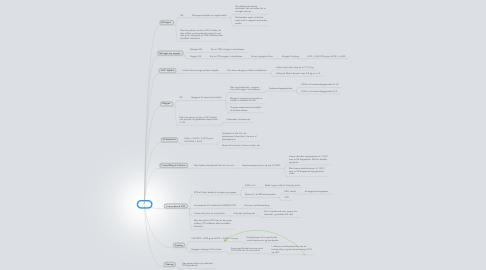 Mind Map: Luft
