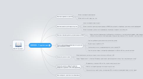Mind Map: QSMMM - 7 кругов ада
