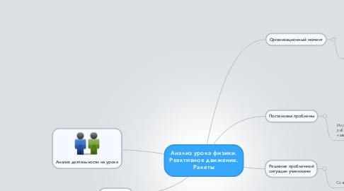 Mind Map: Анализ урока физики. Реактивное движение. Ракеты