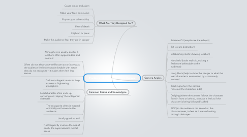Mind Map: Codes and Conventions - Horror