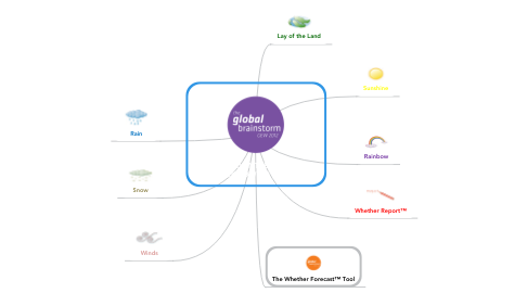 Mind Map: WHAT DO ENTREPRENEURS #NEED2KNOW TO SUCCEED?