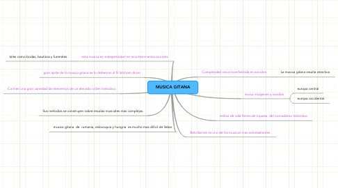 Mind Map: MUSICA GITANA