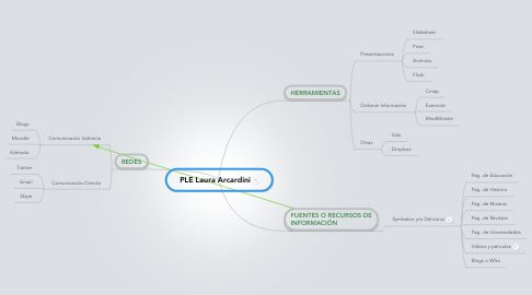 Mind Map: PLE Laura Arcardini