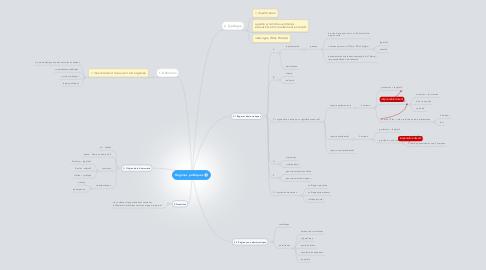 Mind Map: Régimes politiques