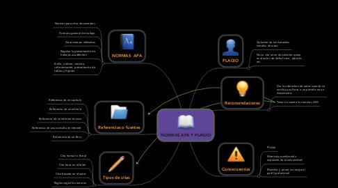 Mind Map: NORMAS APA Y PLAGIO