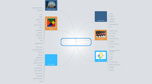 Mind Map: Materiales curriculares