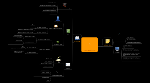 Mind Map: Normas APA y Software Libre