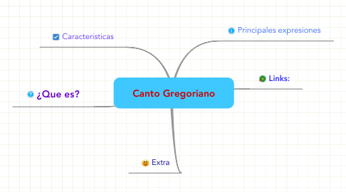 Mind Map: Canto Gregoriano