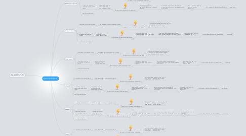 Mind Map: Срок сдачи отчета.