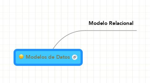 Mind Map: Modelos de Datos
