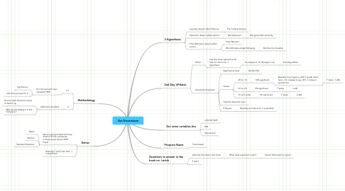 Mind Map: Our Dissertaiotn