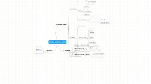 Mind Map: Análise Orientada a Objetivos