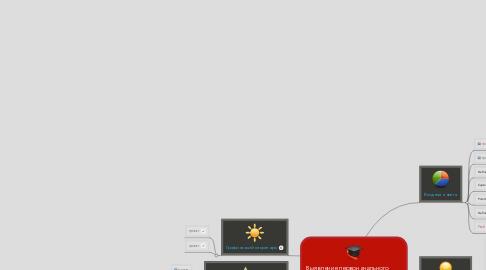 Mind Map: Выявление первоначального опыта и интересов учащихся