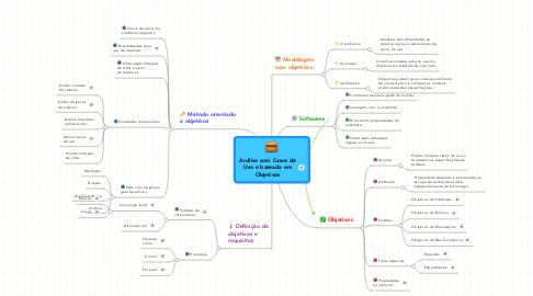 Mind Map: Análise com Casos de Uso e baseada em Objetivos