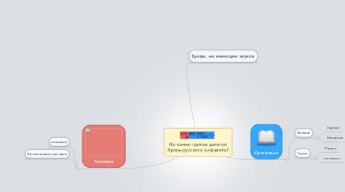 Mind Map: На какие группы делятся буквы русского алфавита?