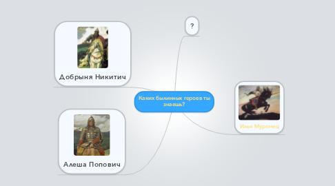 Mind Map: Каких былинных героев ты знаешь?