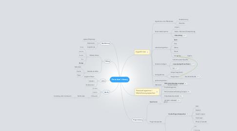 Mind Map: Procedural Literacy