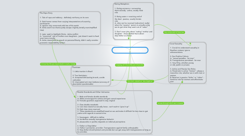 Mind Map: Goldstein Chapters 6 and 7