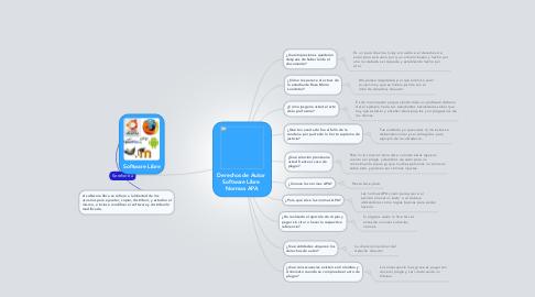 Mind Map: Derechos de Autor  Software Libre  Normas APA