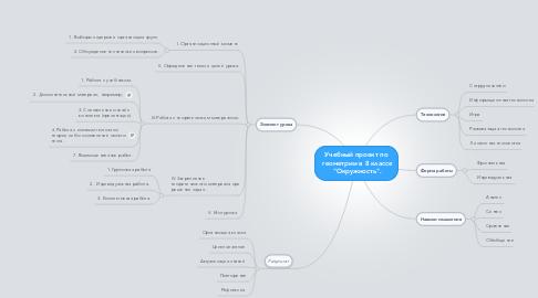"""Mind Map: Учебный проект по  геометрии в 8 классе  """"Окружность""""."""