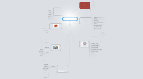 Mind Map: Nuevos recursos educativos apoyados en las TIC