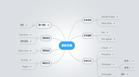 Mind Map: 網路影像