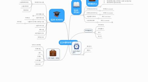 Mind Map: 김교수콜라보레이션