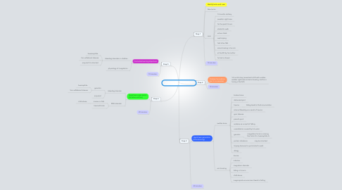 Mind Map: A Swollen knee - Session 1