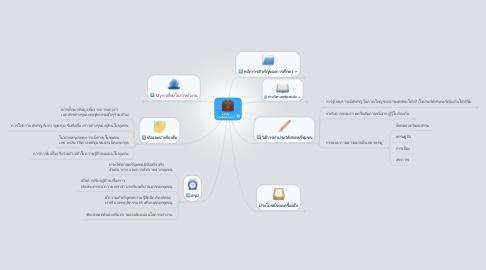 """Mind Map: เครื่องมือ """"ประวัติศาสตร์ชุมชน"""""""