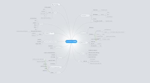 Mind Map: Hans Andersen