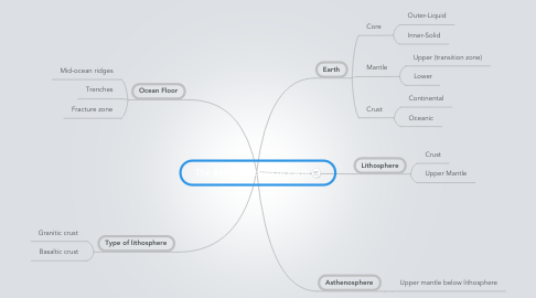 Mind Map: The Basic Structure of Earth