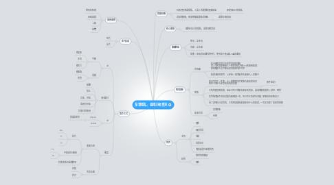 Mind Map: 保護隱私,選擇正確資訊