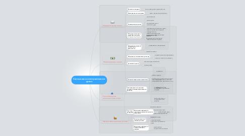 Mind Map: Схема-анализ интерактивного урока