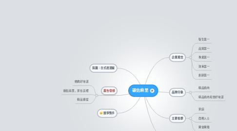 Mind Map: 碳佐麻里