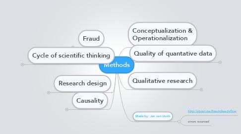 Mind Map: Methods
