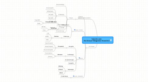 Mind Map: future-bn.com 2ter Entwurf Fähigkeiten Verzeichnis