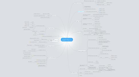 Mind Map: План мероприятий по ТРАФИКУ на апрель 2013