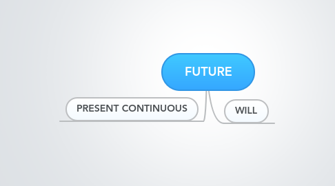 Mind Map: FUTURE