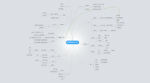 Mind Map: 魔法學園風MMORPG