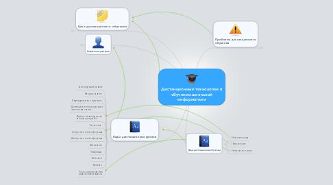 Mind Map: Дистанционные технологии в обучении школьной информатики